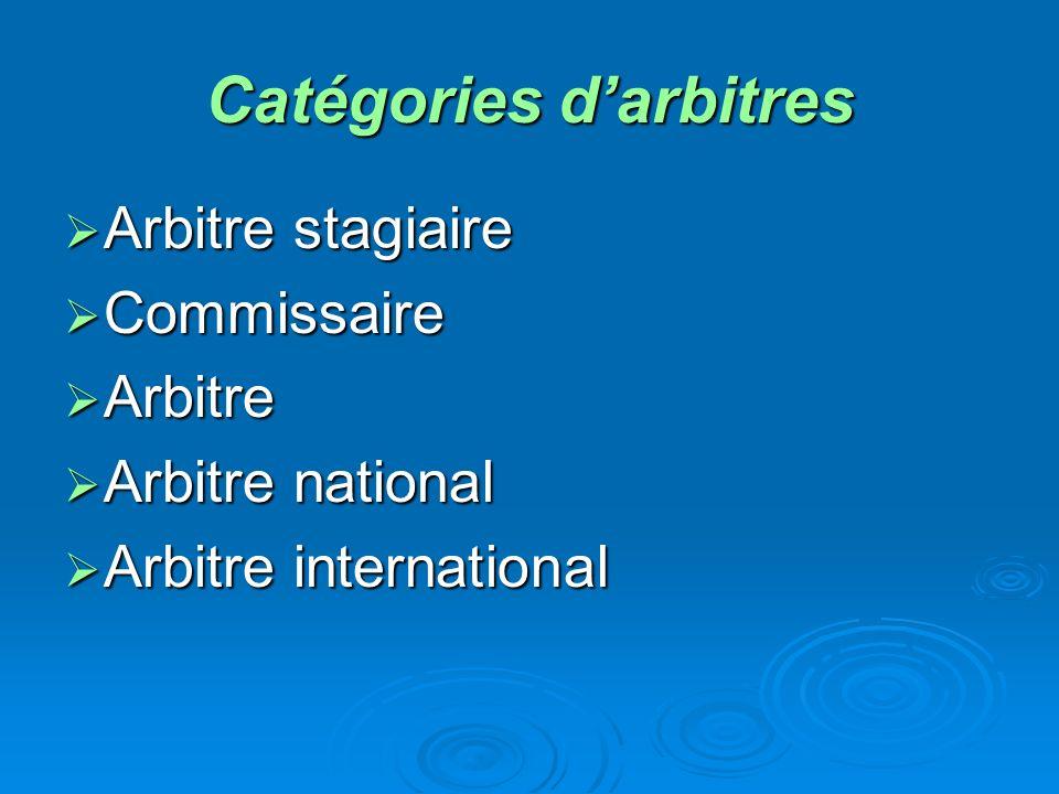 Catégories darbitres Arbitre stagiaire Arbitre stagiaire Commissaire Commissaire Arbitre Arbitre Arbitre national Arbitre national Arbitre international Arbitre international