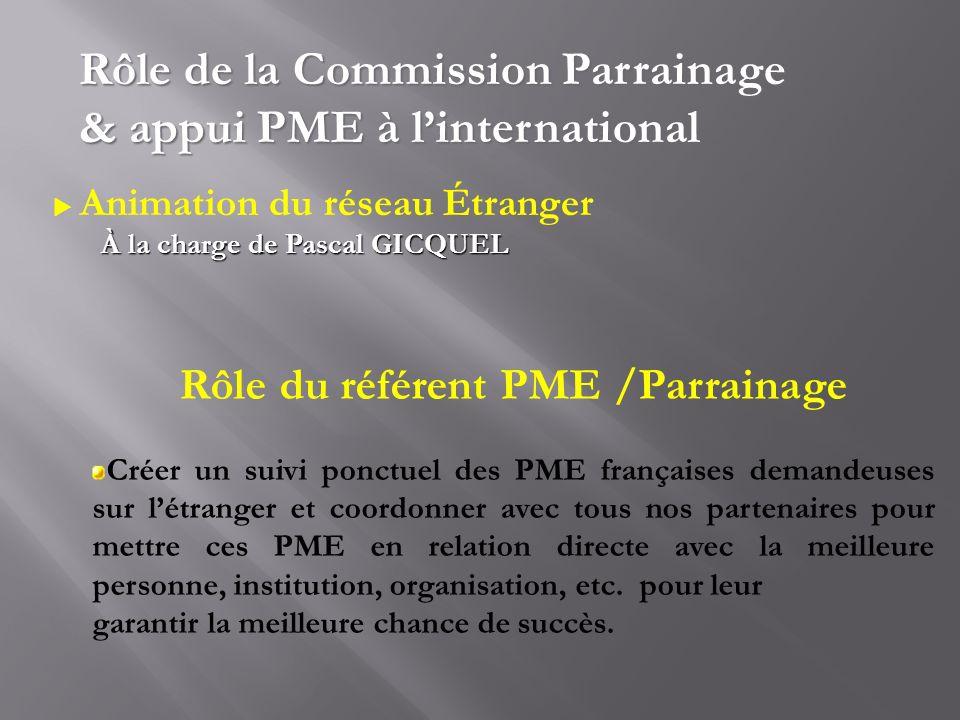 Rôle du référent PME /Parrainage Créer un suivi ponctuel des PME françaises demandeuses sur létranger et coordonner avec tous nos partenaires pour met