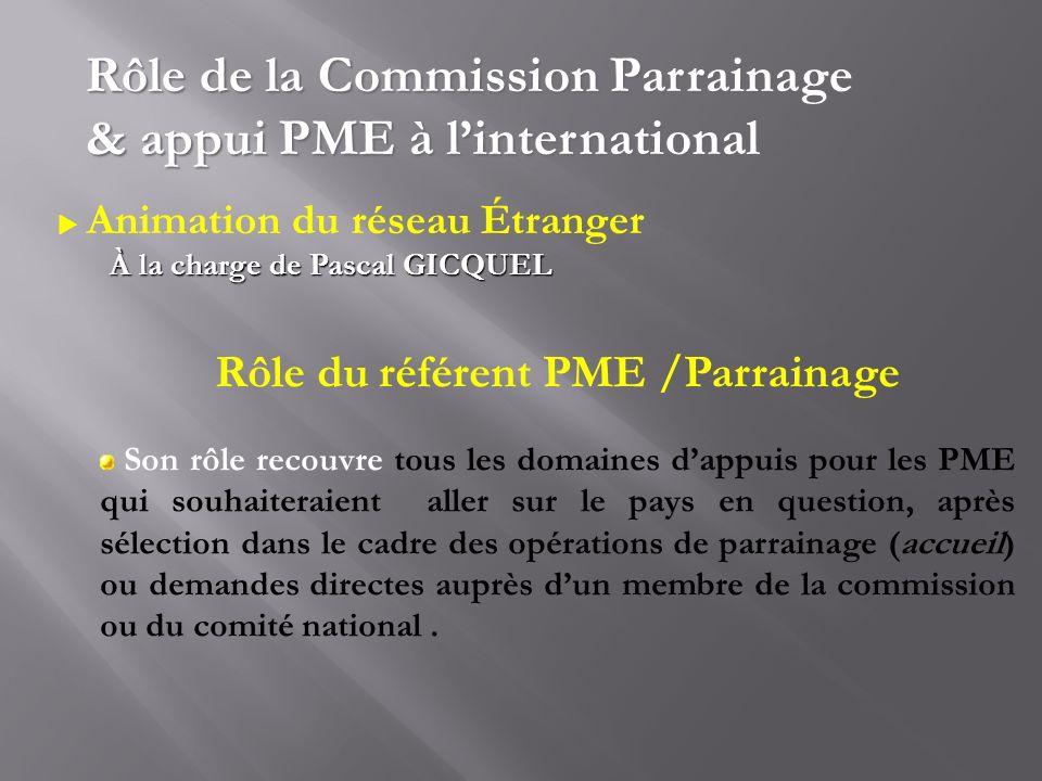 Animation du réseau Étranger À la charge de Pascal GICQUEL Rôle de la Commission Parrainage & appui PME à linternational Rôle du référent PME /Parrain