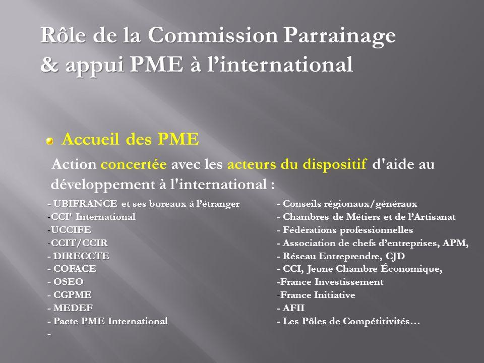 Accueil des PME Action concertée avec les acteurs du dispositif d'aide au développement à l'international : - UBIFRANCE et ses bureaux à létranger -CC
