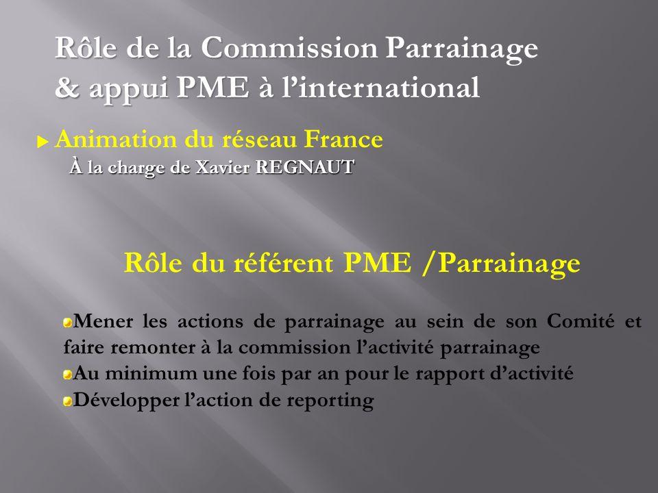 Rôle du référent PME /Parrainage Mener les actions de parrainage au sein de son Comité et faire remonter à la commission lactivité parrainage Au minim
