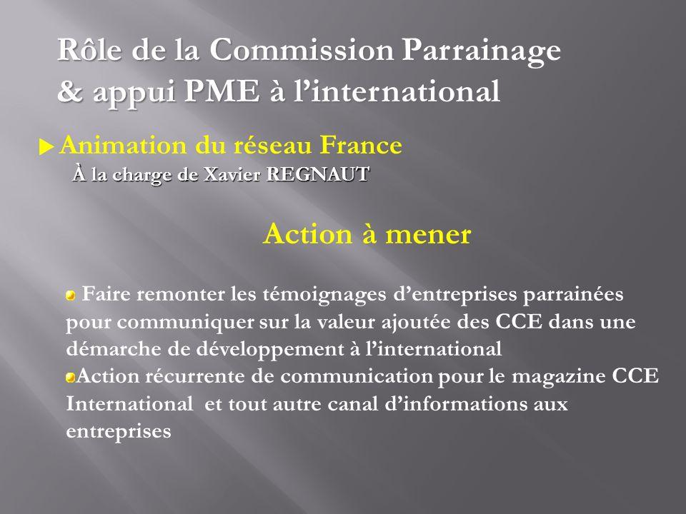 Animation du réseau France À la charge de Xavier REGNAUT Rôle de la Commission Parrainage & appui PME à linternational Action à mener Faire remonter l