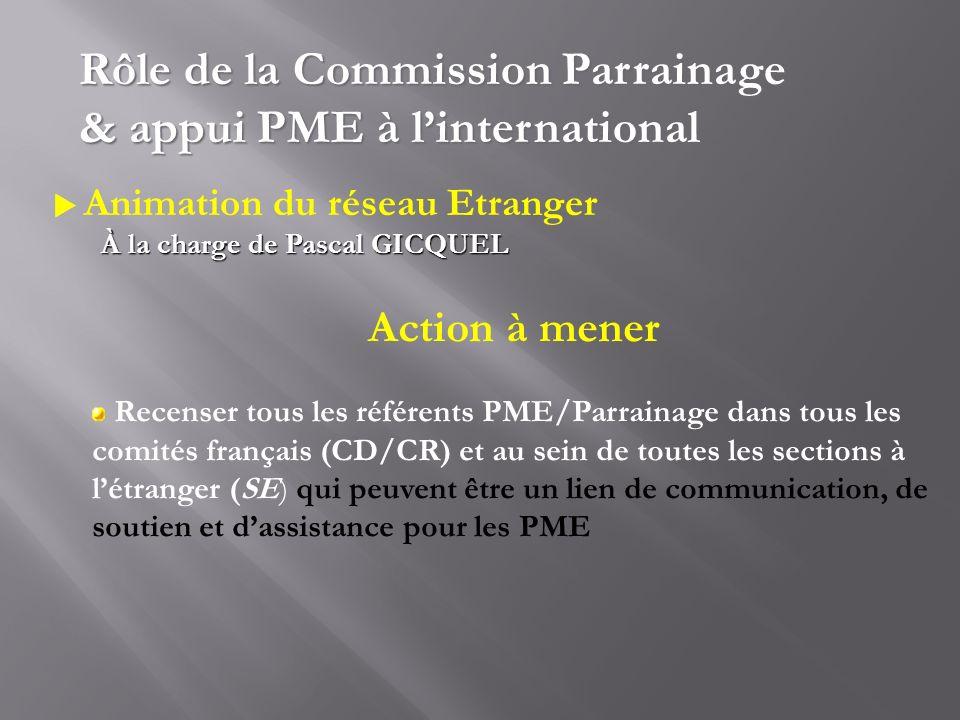 Animation du réseau Etranger À la charge de Pascal GICQUEL Rôle de la Commission Parrainage & appui PME à linternational Action à mener Recenser tous