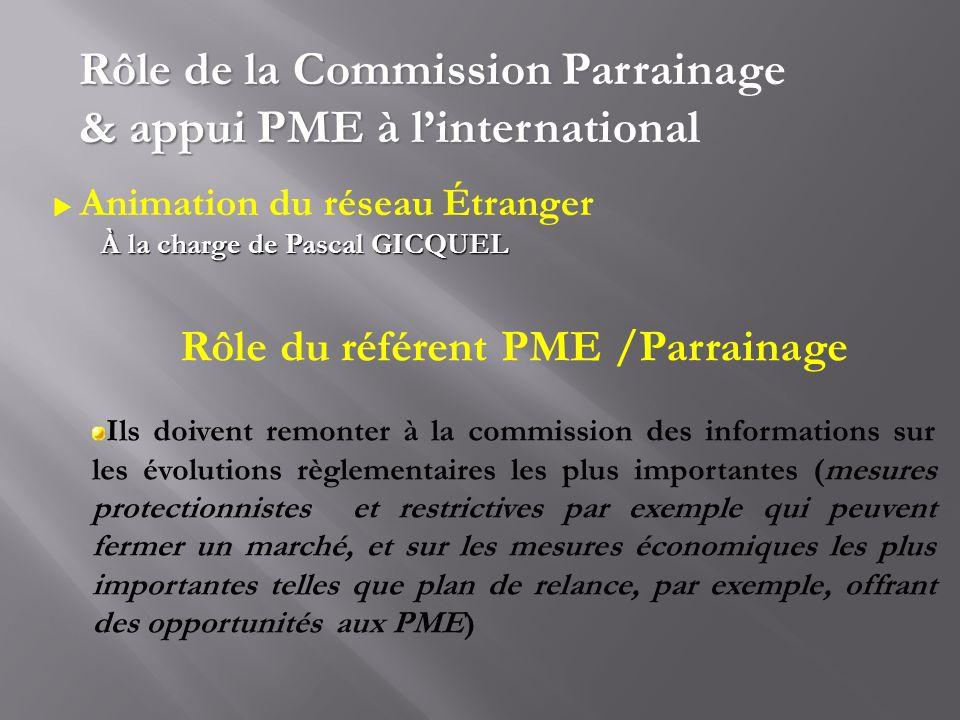 Rôle de la Commission Parrainage & appui PME à linternational Animation du réseau Étranger À la charge de Pascal GICQUEL Rôle du référent PME /Parrain