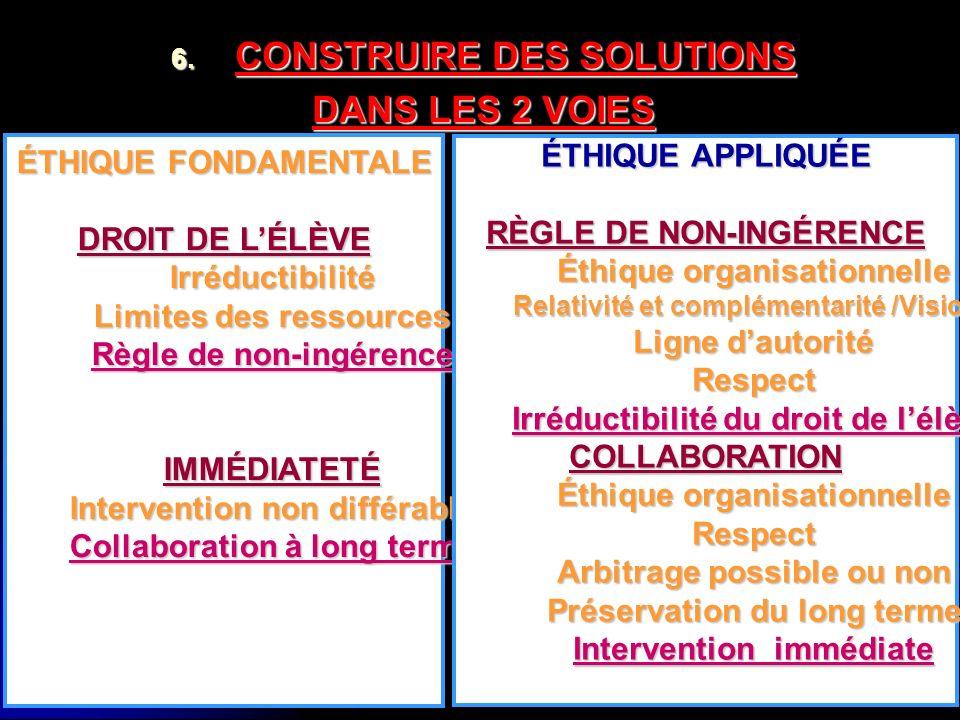 6. C ONSTRUIRE DES SOLUTIONS DANS LES 2 VOIES ÉTHIQUE FONDAMENTALE DROIT DE LÉLÈVE Irréductibilité Limites des ressources Règle de non-ingérence IMMÉD