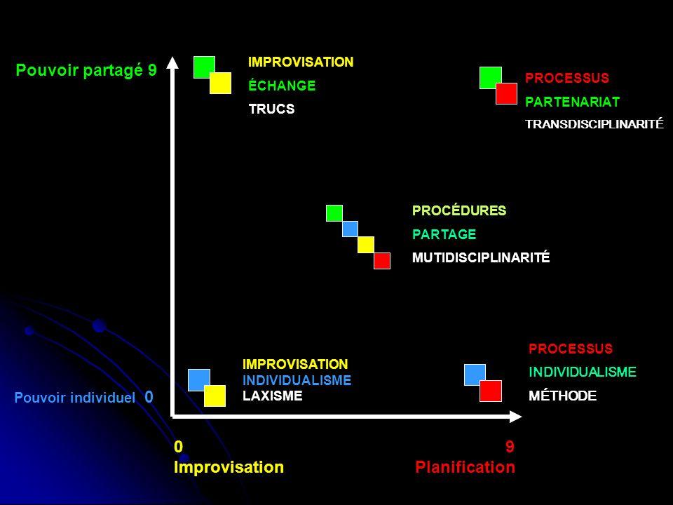 Pouvoir partagé 9 Pouvoir individuel 0 0 9 Improvisation Planification IMPROVISATION ÉCHANGE TRUCS PROCESSUS PARTENARIAT TRANSDISCIPLINARITÉ PROCÉDURE