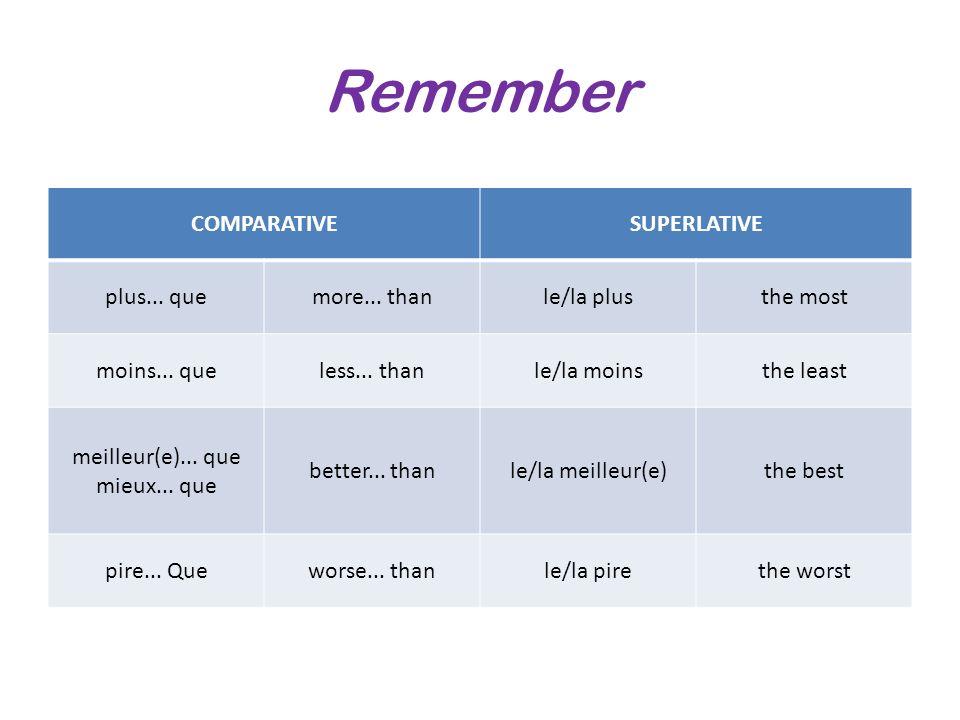Remember COMPARATIVESUPERLATIVE plus... quemore... thanle/la plusthe most moins... queless... thanle/la moinsthe least meilleur(e)... que mieux... que