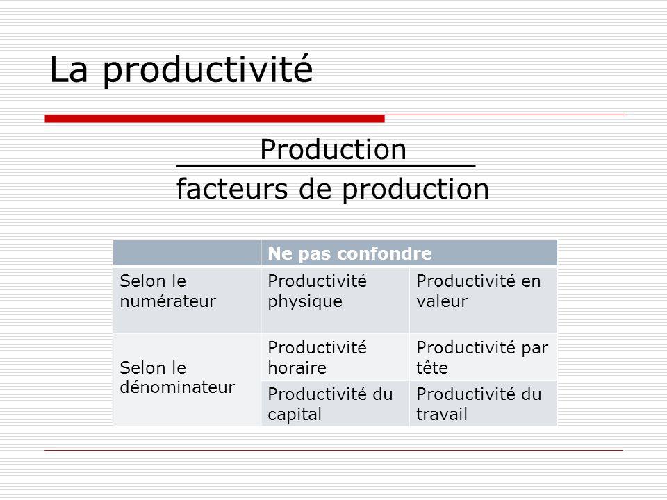 La productivité Production facteurs de production Ne pas confondre Selon le numérateur Productivité physique Productivité en valeur Selon le dénominat