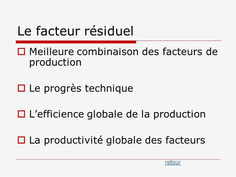 Le facteur résiduel Meilleure combinaison des facteurs de production Le progrès technique Lefficience globale de la production La productivité globale