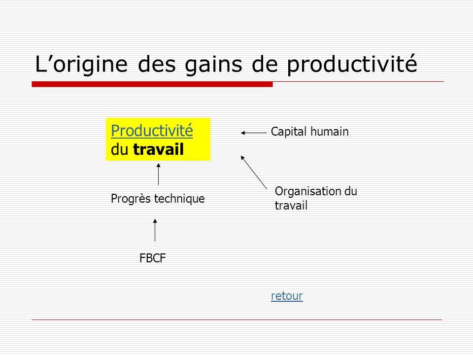 Lorigine des gains de productivité Progrès technique Capital humain Organisation du travail FBCF Productivité du travail retour