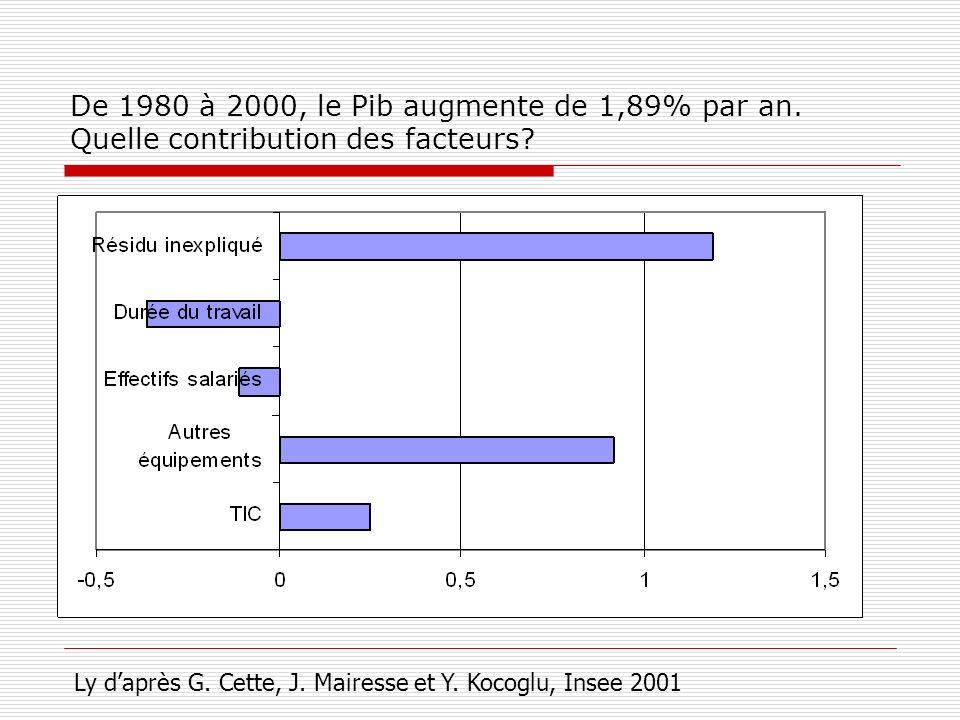 De 1980 à 2000, le Pib augmente de 1,89% par an. Quelle contribution des facteurs? Ly daprès G. Cette, J. Mairesse et Y. Kocoglu, Insee 2001