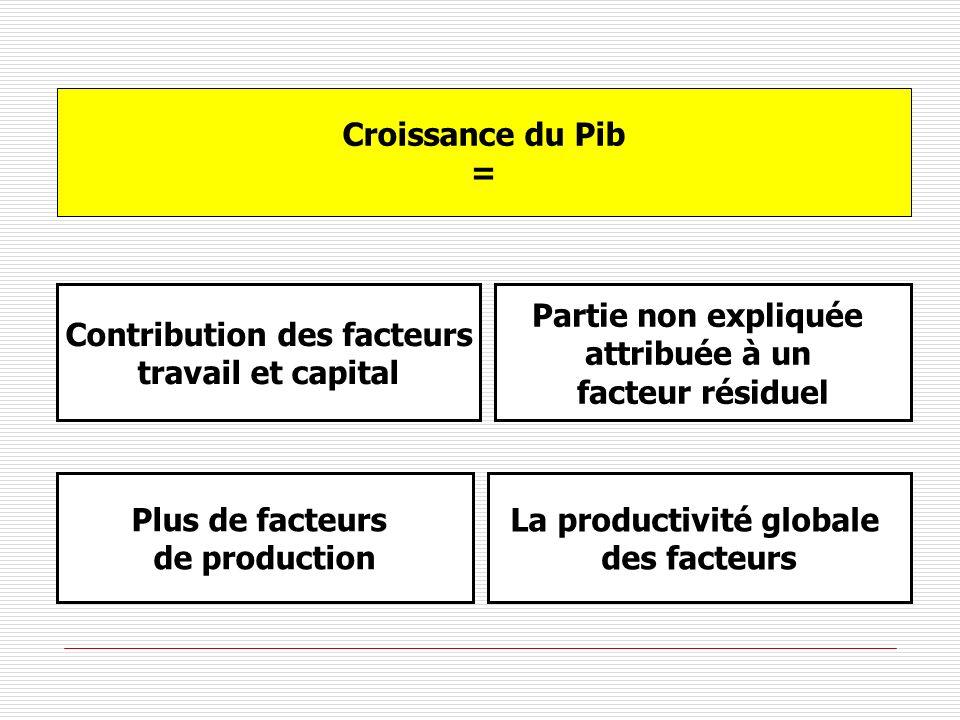 Croissance du Pib = Contribution des facteurs travail et capital Partie non expliquée attribuée à un facteur résiduel Plus de facteurs de production L