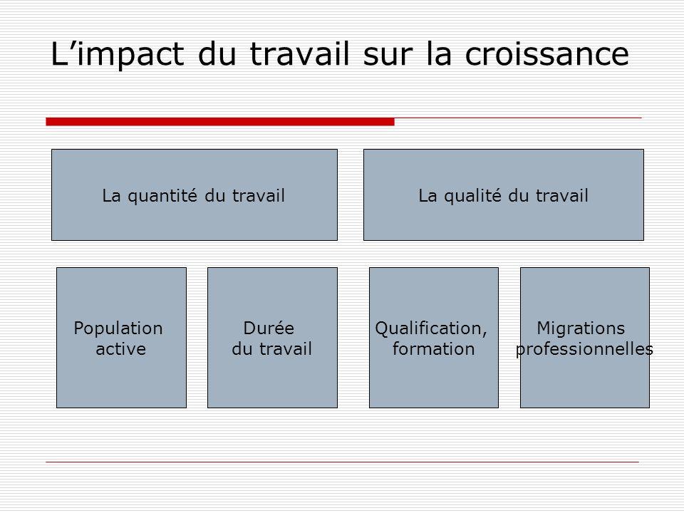 Limpact du travail sur la croissance La quantité du travailLa qualité du travail Population active Durée du travail Qualification, formation Migration