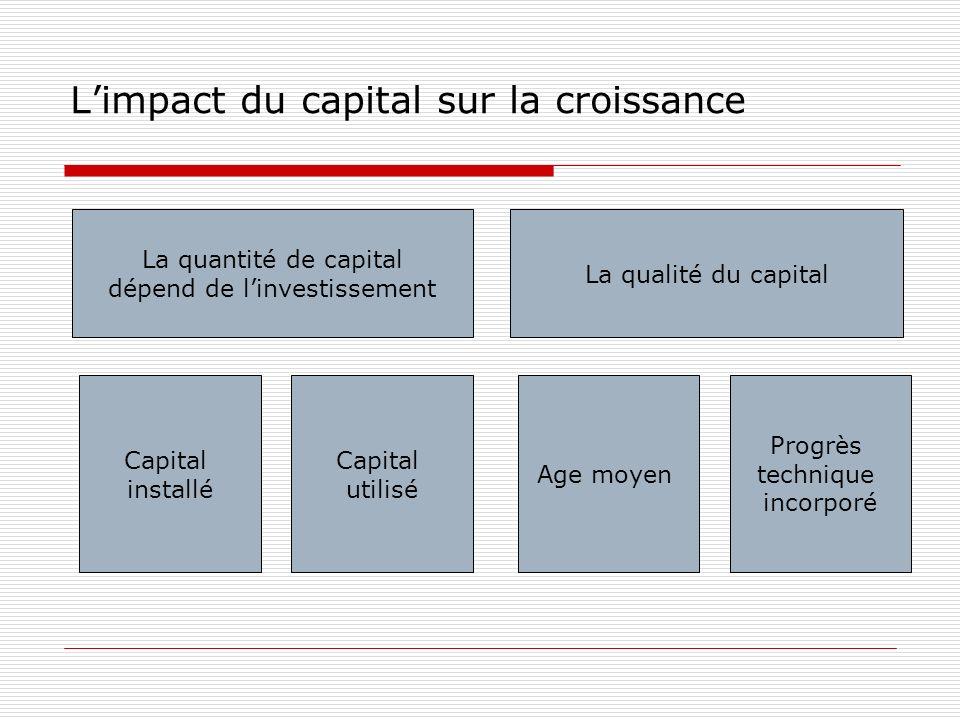 Limpact du capital sur la croissance La quantité de capital dépend de linvestissement La qualité du capital Capital installé Capital utilisé Age moyen