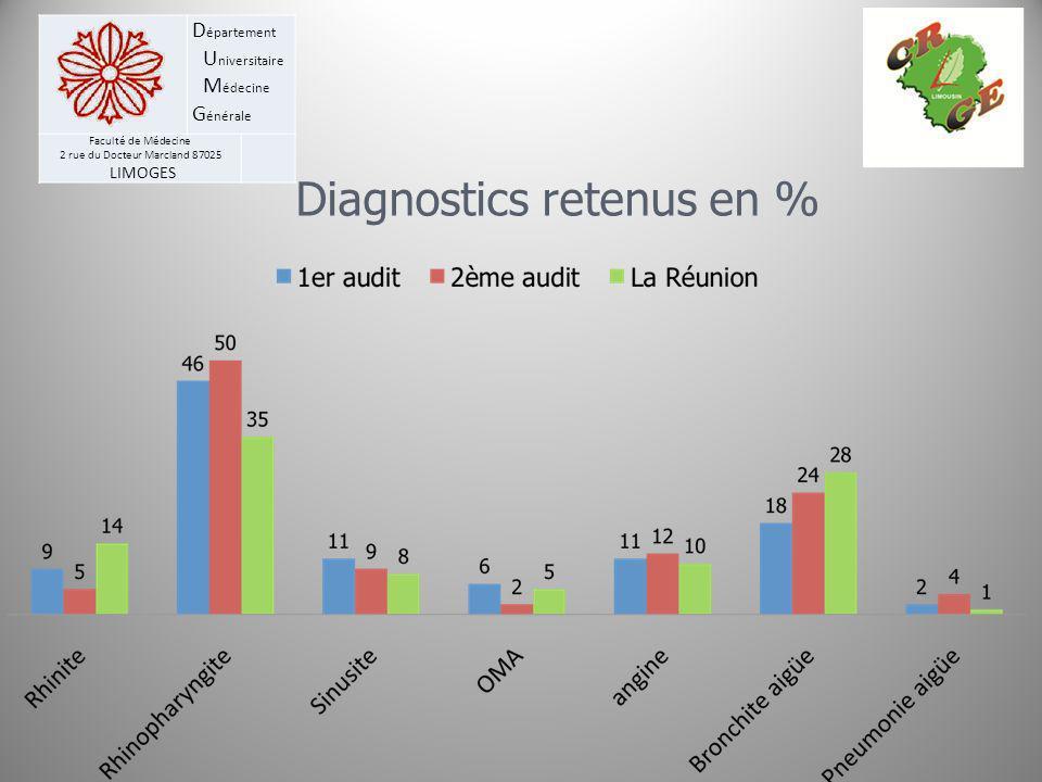 D épartement U niversitaire M édecine G énérale Faculté de Médecine 2 rue du Docteur Marcland 87025 LIMOGES Diagnostics retenus en %