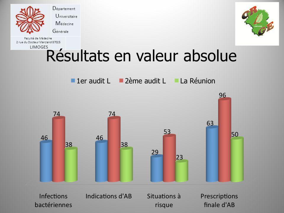 D épartement U niversitaire M édecine G énérale Faculté de Médecine 2 rue du Docteur Marcland 87025 LIMOGES Résultats en valeur absolue