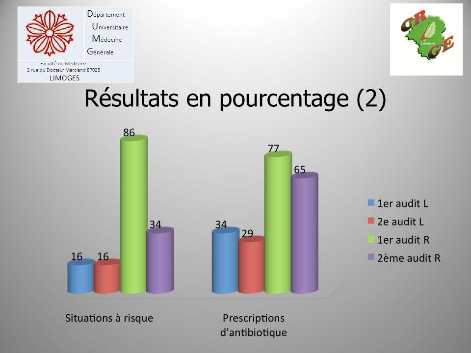 D épartement U niversitaire M édecine G énérale Faculté de Médecine 2 rue du Docteur Marcland 87025 LIMOGES Résultats en pourcentage (2)