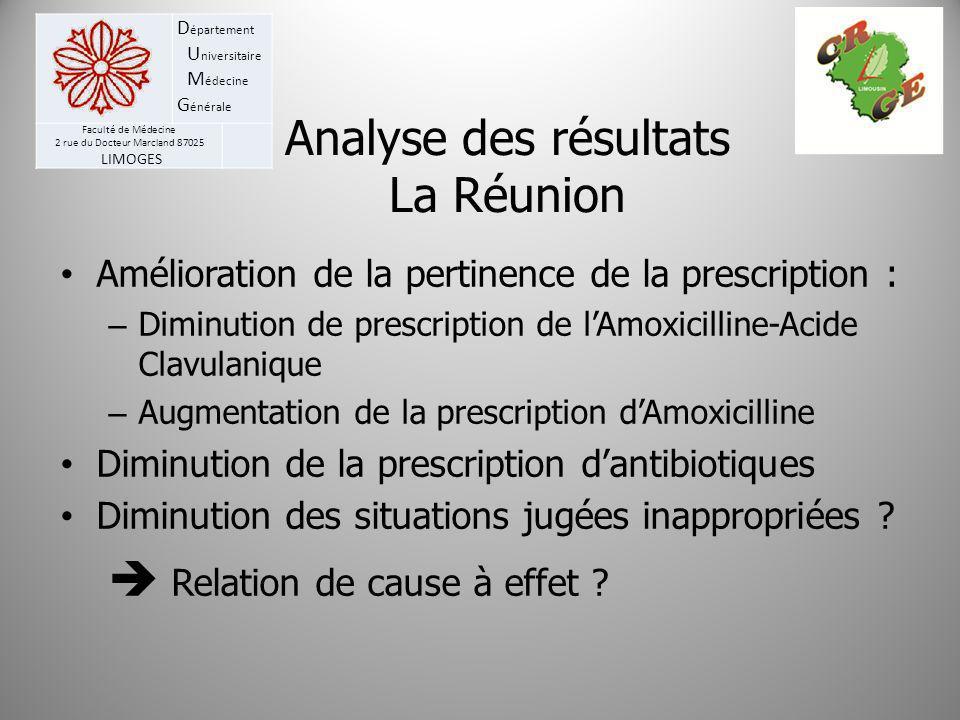 D épartement U niversitaire M édecine G énérale Faculté de Médecine 2 rue du Docteur Marcland 87025 LIMOGES Analyse des résultats La Réunion Améliorat