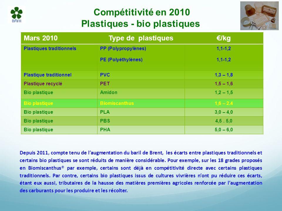 Compétitivité en 2010 Plastiques - bio plastiques Depuis 2011, compte tenu de laugmentation du baril de Brent, les écarts entre plastiques traditionnels et certains bio plastiques se sont réduits de manière considérable.