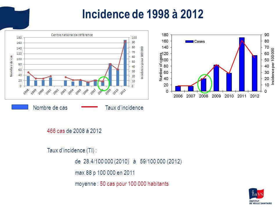 Incidence de 1998 à 2012 466 cas de 2008 à 2012 Taux dincidence (TI) : de 28.4/100 000 (2010) à 59/100 000 (2012) max 88 p 100 000 en 2011 moyenne : 5