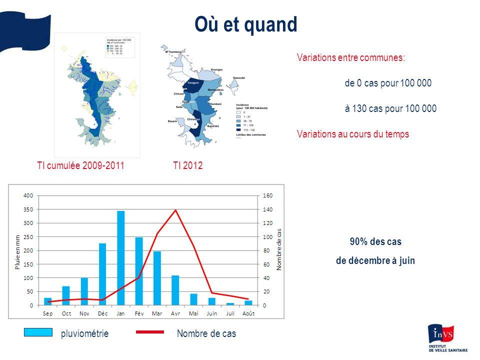 Où et quand Variations entre communes: de 0 cas pour 100 000 à 130 cas pour 100 000 Variations au cours du temps TI cumulée 2009-2011TI 2012 pluviomét