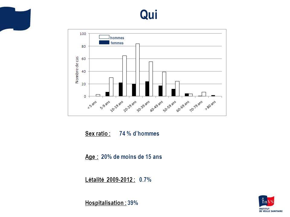 hommes femmes Sex ratio : 74 % dhommes Age : 20% de moins de 15 ans Létalité 2009-2012 : 0.7% Hospitalisation : 39% Qui