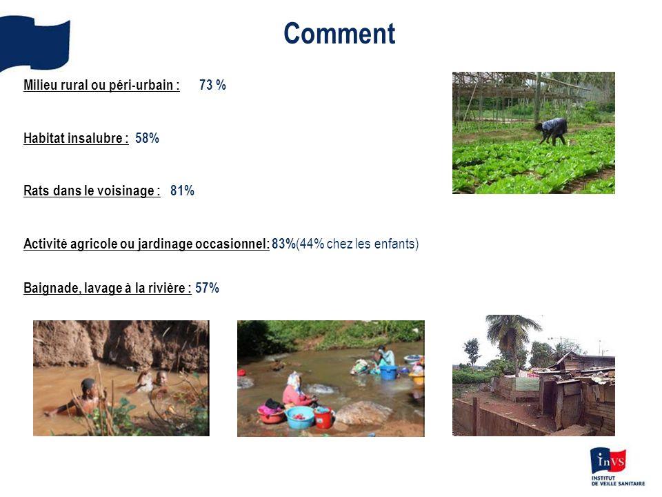 Comment Milieu rural ou péri-urbain : 73 % Habitat insalubre : 58% Rats dans le voisinage : 81% Activité agricole ou jardinage occasionnel: 83% (44% c