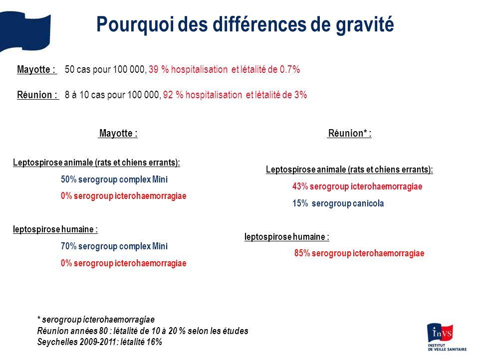 Mayotte : Leptospirose animale (rats et chiens errants): 50% serogroup complex Mini 0% serogroup icterohaemorragiae leptospirose humaine : 70% serogro