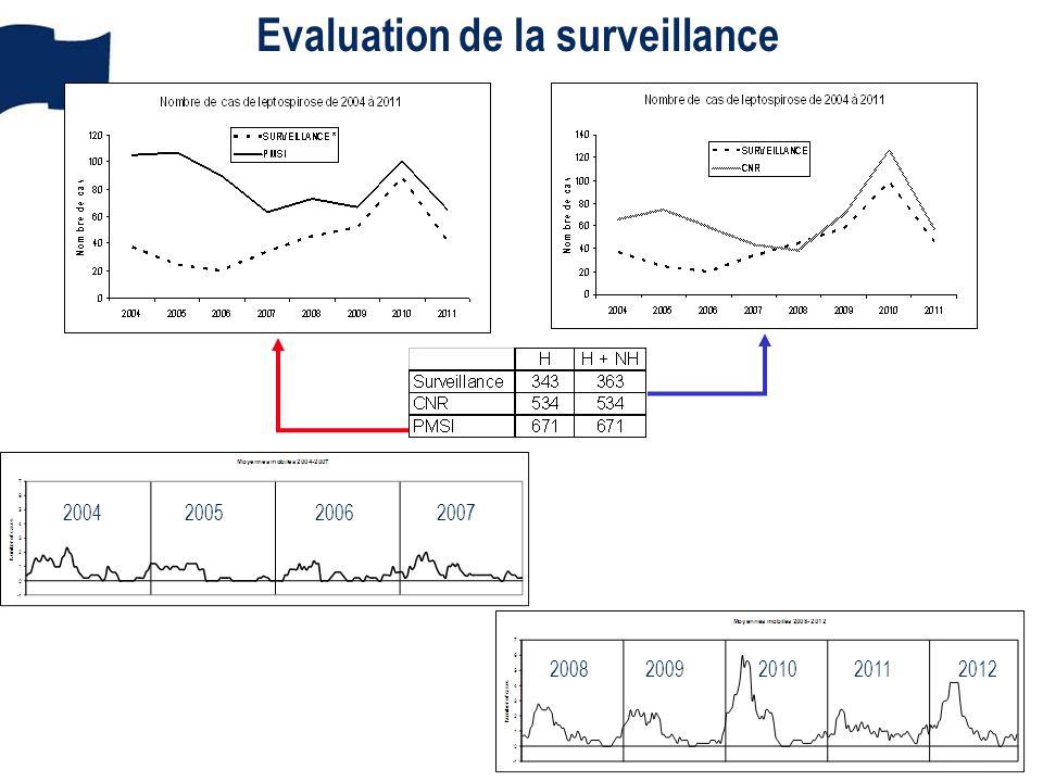 Evaluation de la surveillance 2004200520062007 20082009201020112012
