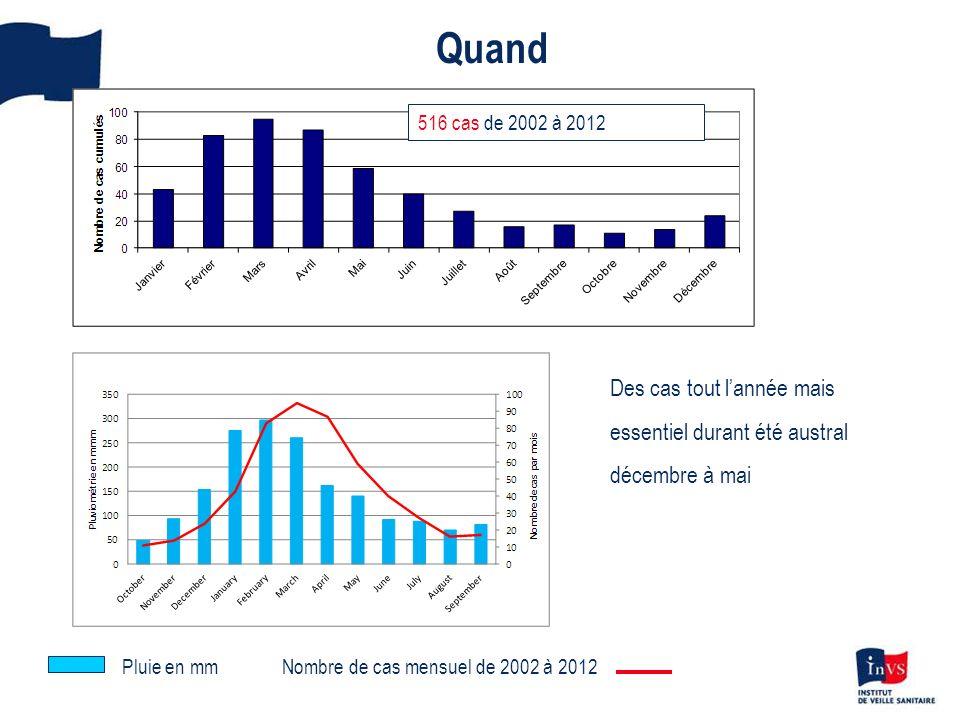 Quand 516 cas de 2002 à 2012 Nombre de cas mensuel de 2002 à 2012Pluie en mm Des cas tout lannée mais essentiel durant été austral décembre à mai