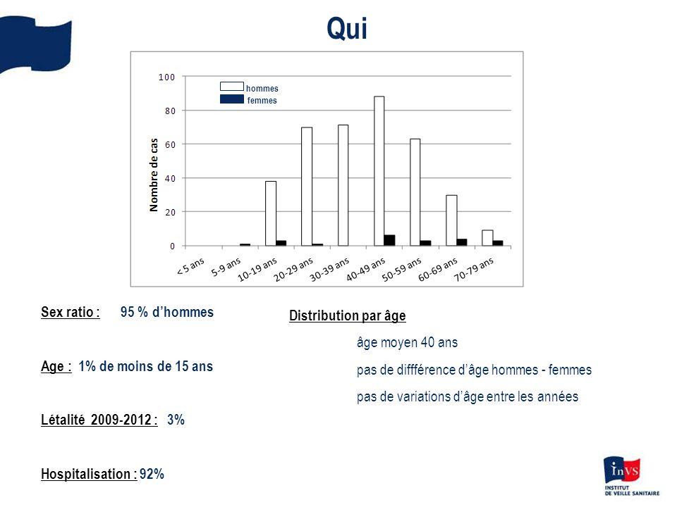 hommes femmes Sex ratio : 95 % dhommes Age : 1% de moins de 15 ans Létalité 2009-2012 : 3% Hospitalisation : 92% Qui Distribution par âge âge moyen 40