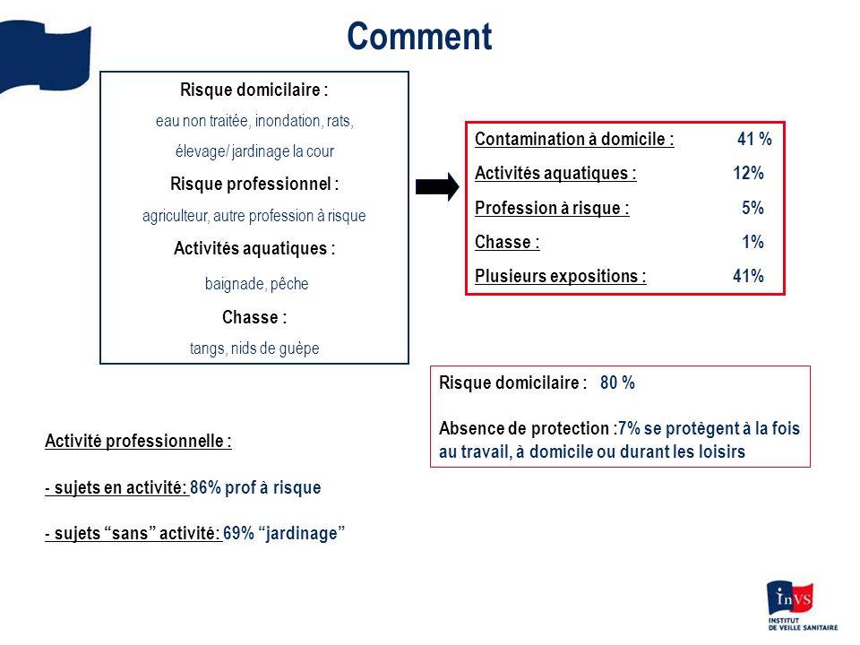 Leptospirose à Mayotte 1998 : premier cas rapportés au centre national de référence (CNR) 2008 : Mise en place dune surveillance épidémiologique Taux dincidenceNombre de cas