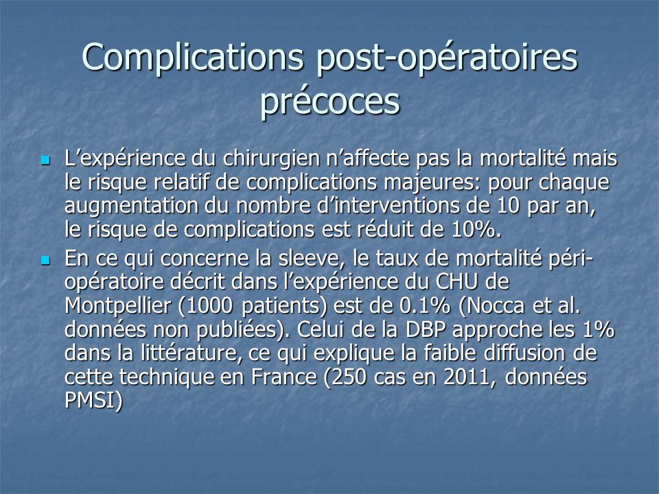 Complications post-opératoires précoces Lexpérience du chirurgien naffecte pas la mortalité mais le risque relatif de complications majeures: pour cha