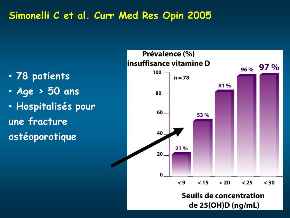 Simonelli C et al. Curr Med Res Opin 2005 78 patients Age > 50 ans Hospitalisés pour une fracture ostéoporotique