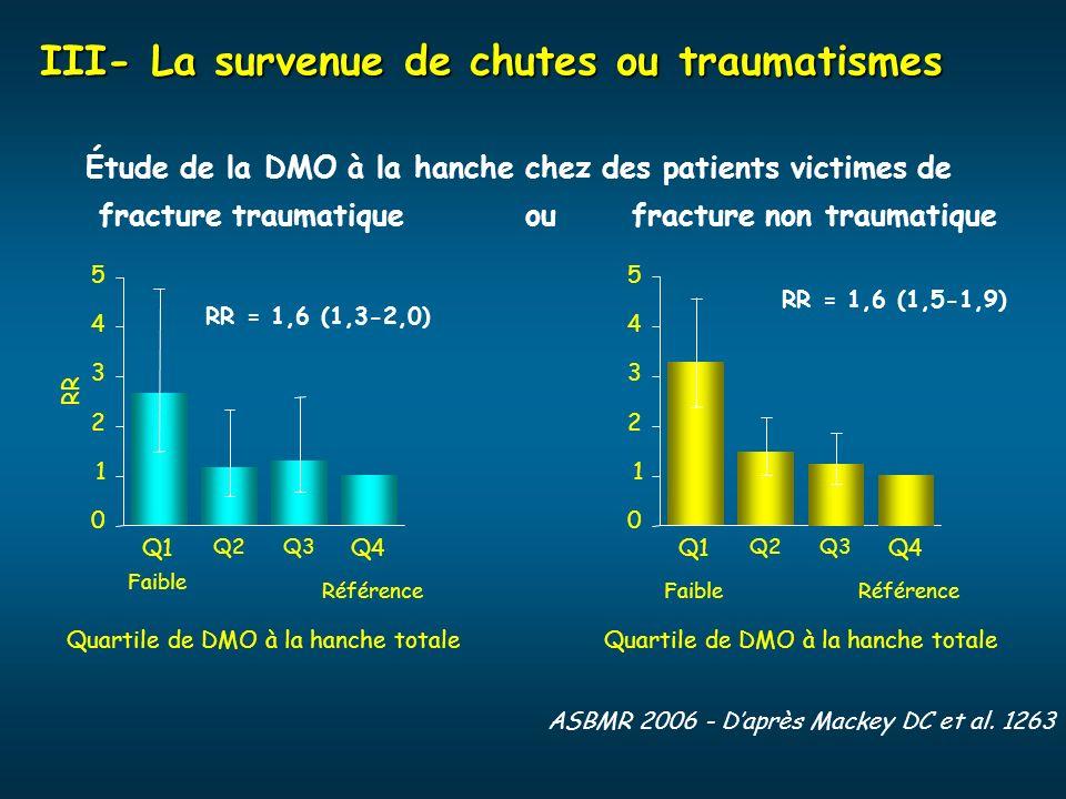 III- La survenue de chutes ou traumatismes ASBMR 2006 - Daprès Mackey DC et al. 1263 0 1 3 2 4 5 Q1 Q2Q3 Q4 RéférenceFaible Quartile de DMO à la hanch