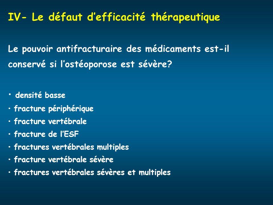 IV- Le défaut defficacité thérapeutique Le pouvoir antifracturaire des médicaments est-il conservé si lostéoporose est sévère? densité basse fracture