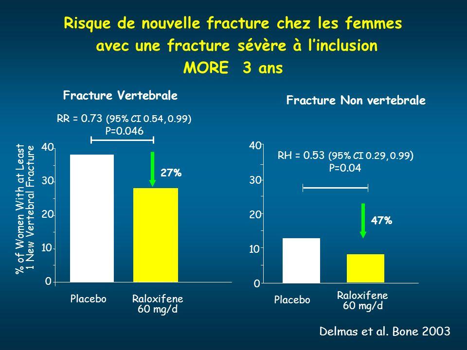 Risque de nouvelle fracture chez les femmes avec une fracture sévère à linclusion MORE 3 ans 0 10 20 30 40 % of Women With at Least 1 New Vertebral Fr