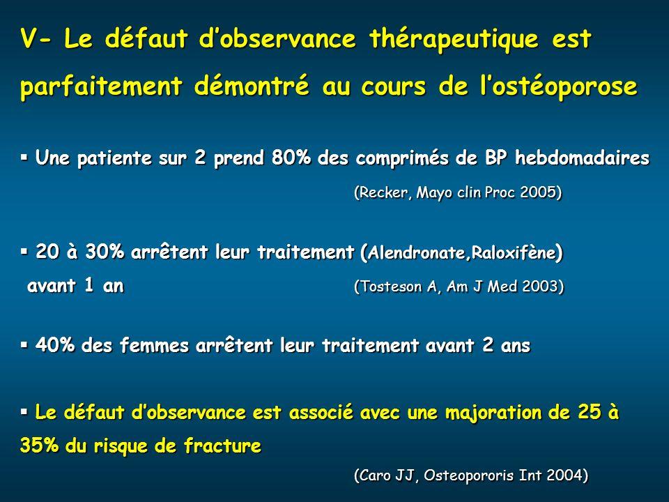 V- Le défaut dobservance thérapeutique est parfaitement démontré au cours de lostéoporose Une patiente sur 2 prend 80% des comprimés de BP hebdomadair