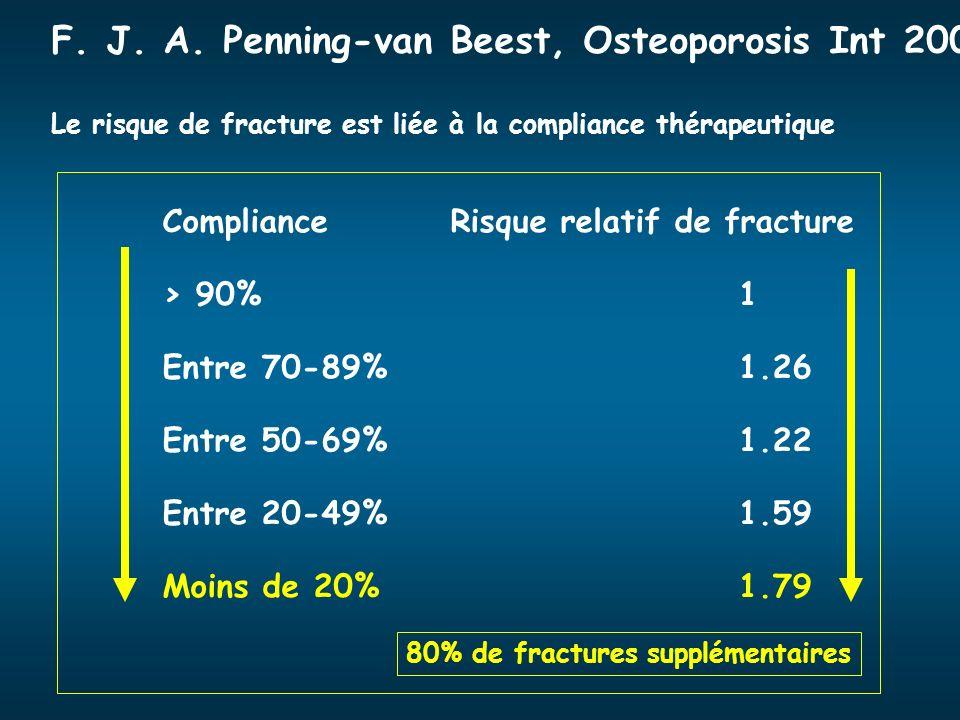 ComplianceRisque relatif de fracture > 90%1 Entre 70-89%1.26 Entre 50-69%1.22 Entre 20-49%1.59 Moins de 20%1.79 F. J. A. Penning-van Beest, Osteoporos