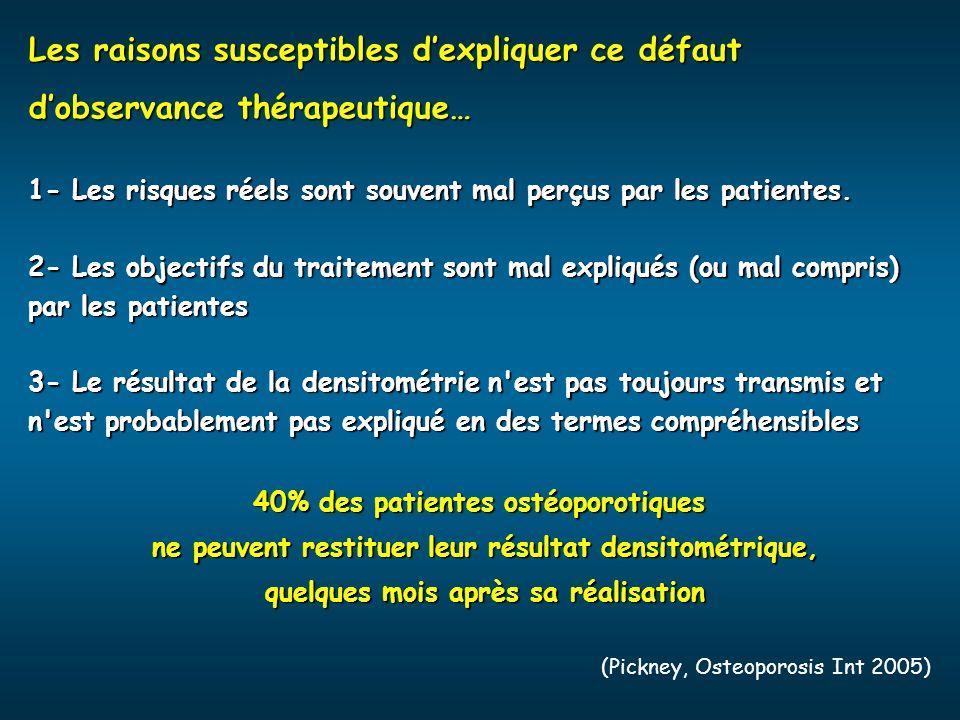 Les raisons susceptibles dexpliquer ce défaut dobservance thérapeutique… 1- Les risques réels sont souvent mal perçus par les patientes. 2- Les object