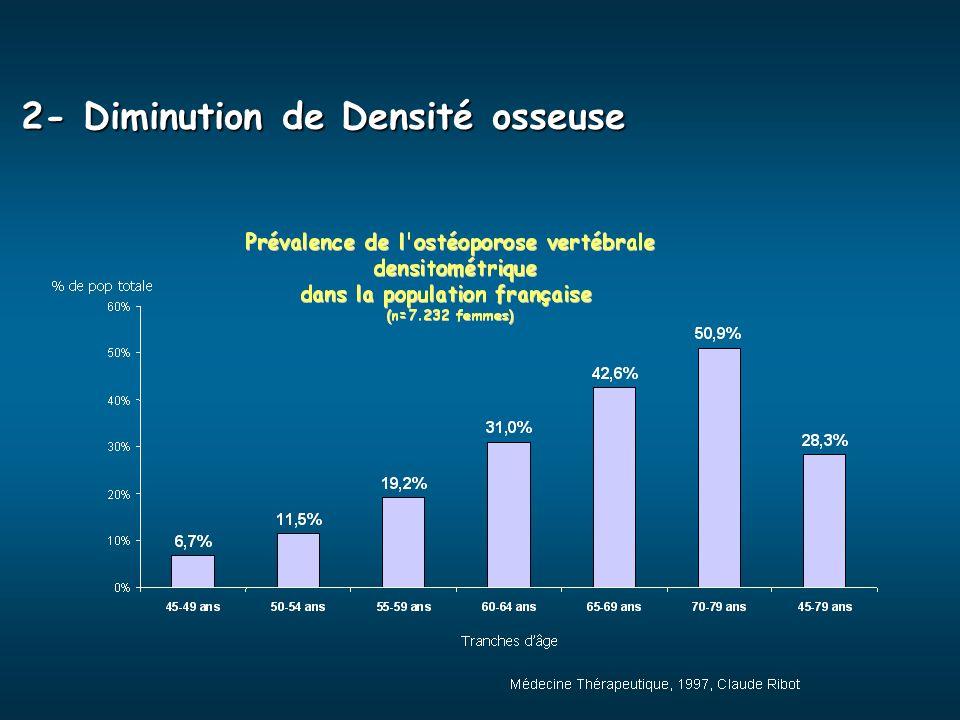 2- Diminution de Densité osseuse