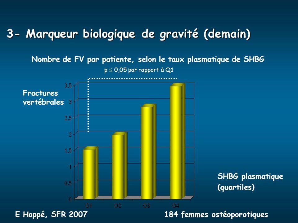 Nombre de FV par patiente, selon le taux plasmatique de SHBG SHBG plasmatique (quartiles) Fractures vertébrales E Hoppé, SFR 2007184 femmes ostéoporot