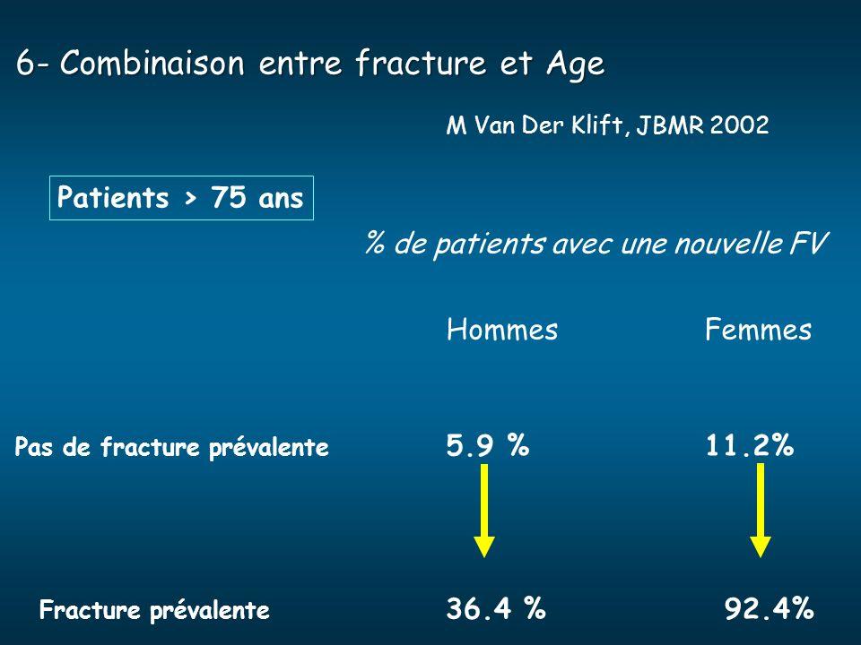 6- Combinaison entre fracture et Age M Van Der Klift, JBMR 2002 % de patients avec une nouvelle FV HommesFemmes Pas de fracture prévalente 5.9 %11.2%