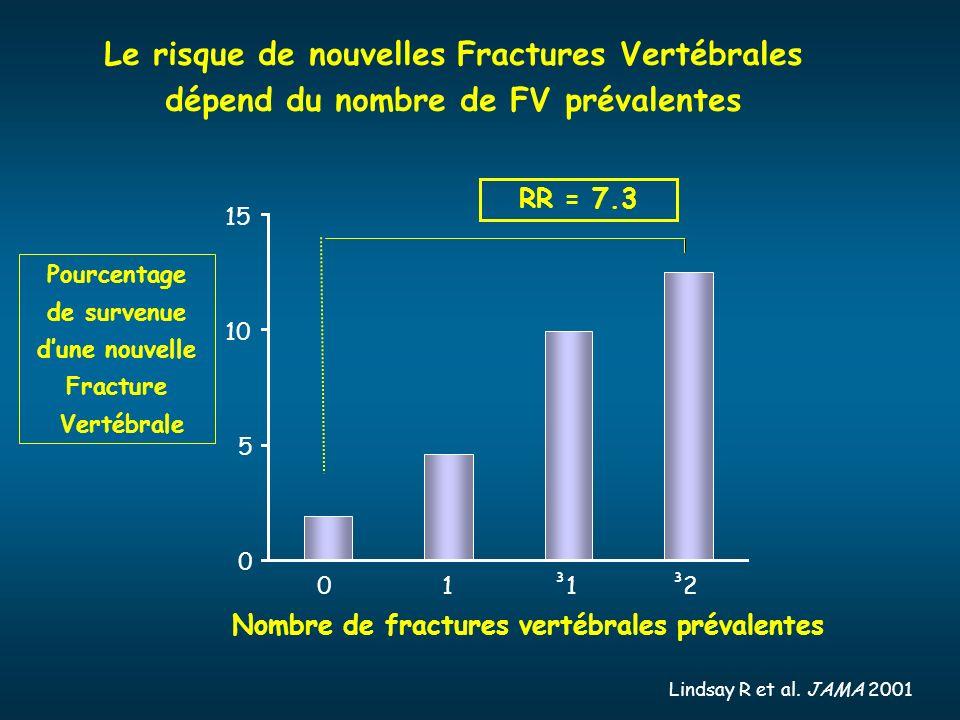 Lindsay R et al. JAMA 2001 0 5 10 15 Pourcentage de survenue dune nouvelle Fracture Vertébrale Nombre de fractures vertébrales prévalentes RR = 7.3 01