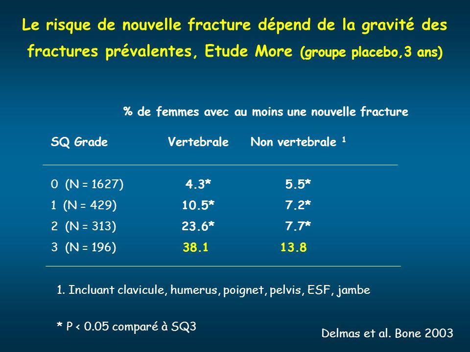 SQ Grade 0 (N = 1627) 1 (N = 429) 2 (N = 313) 3 (N = 196) Vertebrale 4.3* 10.5* 23.6* 38.1 Non vertebrale 1 5.5* 7.2* 7.7* 13.8 % de femmes avec au mo