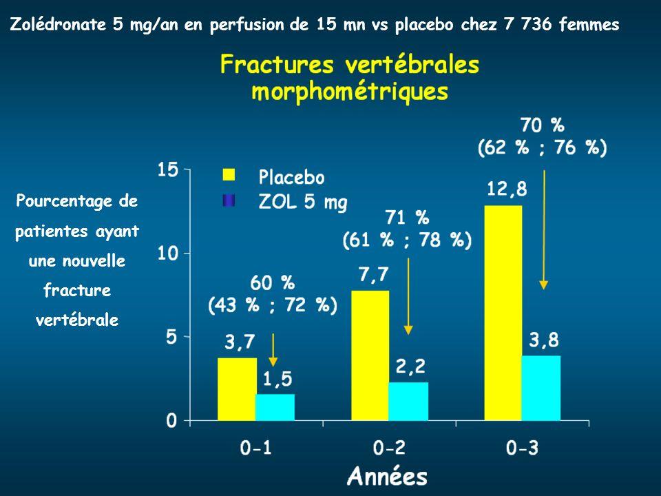 Pourcentage de patientes ayant une nouvelle fracture vertébrale Zolédronate 5 mg/an en perfusion de 15 mn vs placebo chez 7 736 femmes