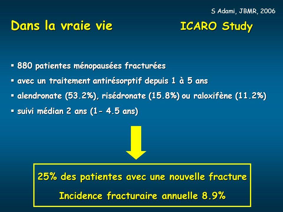 Dans la vraie vie ICARO Study 880 patientes ménopausées fracturées 880 patientes ménopausées fracturées avec un traitement antirésorptif depuis 1 à 5