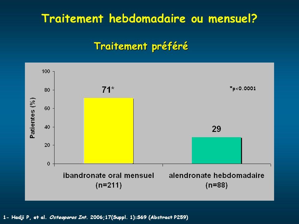 Traitement hebdomadaire ou mensuel? Traitement préféré *p<0.0001 1- Hadji P, et al. Osteoporos Int. 2006;17(Suppl. 1):S69 (Abstract P259)