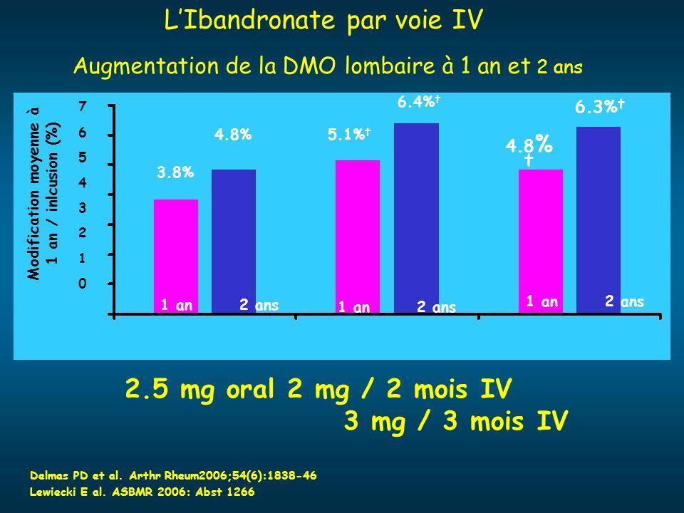 LIbandronate par voie IV Augmentation de la DMO lombaire à 1 an et 2 ans 7654321076543210 Modification moyenne à 1 an / inlcusion (%) 2.5 mg oral 2 mg