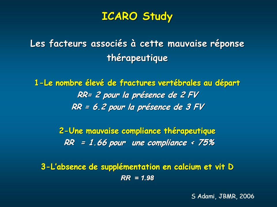 ICARO Study Les facteurs associés à cette mauvaise réponse thérapeutique 1-Le nombre élevé de fractures vertébrales au départ RR= 2 pour la présence d